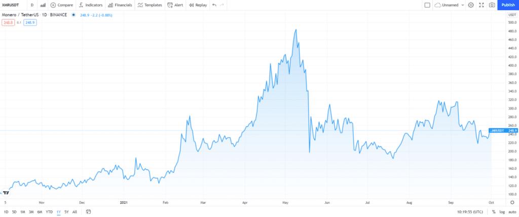 Monero (XMR) price chart