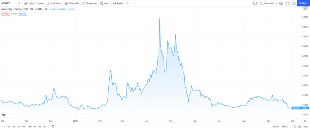 Aeternity (AE) price chart