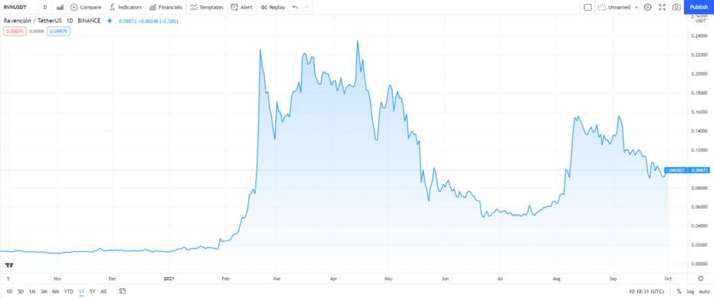 Ravencoin (RVN) price chart
