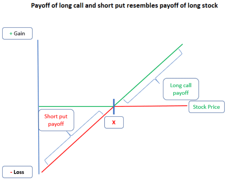Synthetic positioning in options trading